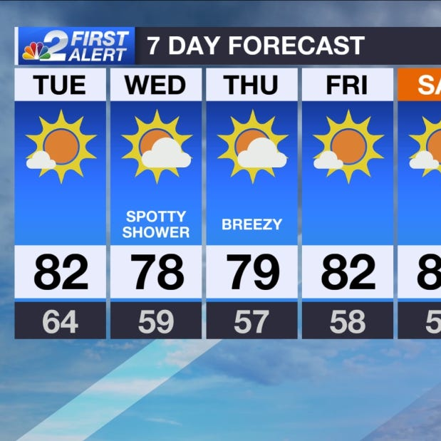 Forecast: Weak front moves into Southwest Florida today