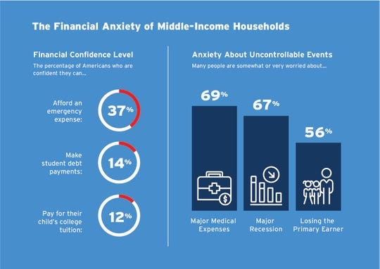 Middle-income families lack confidence in their finances and worry about uncontrollable events.