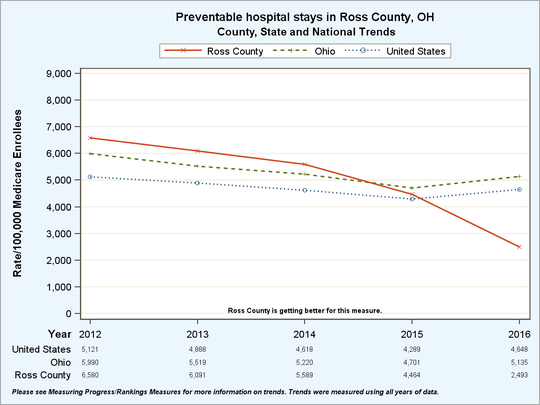 A graph depicts the decrease of preventable hospital stays in Ross County, Ohio.