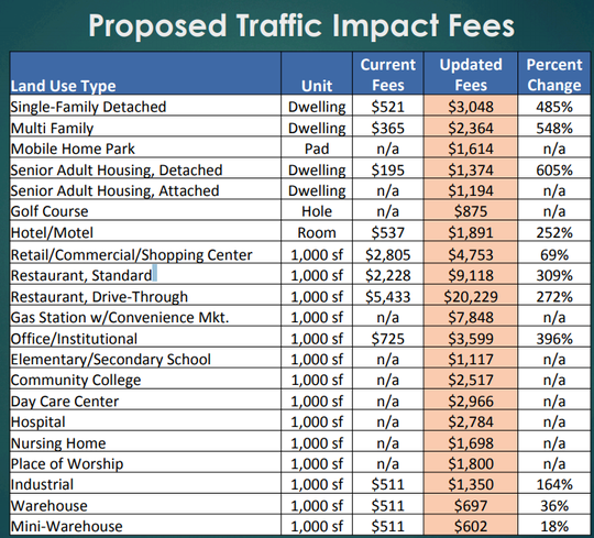 Spring Hill's Board of Mayor and Aldermen are proposing increases in traffic impact fees for several types of developments in the city to fund future capital projects.