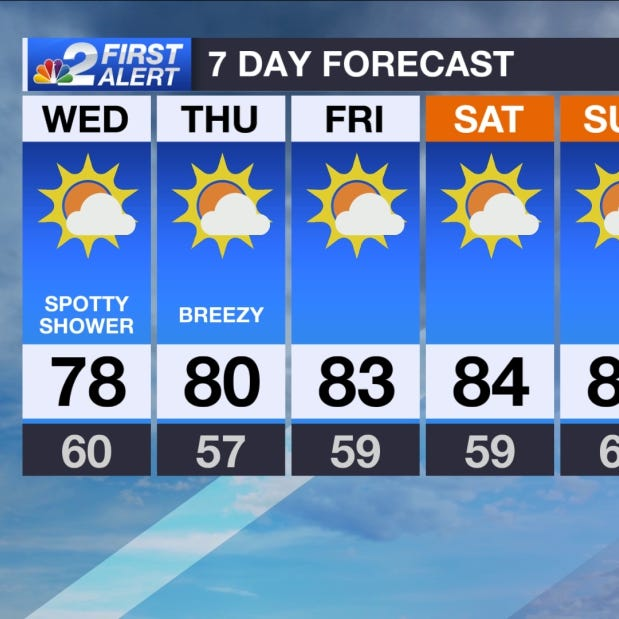 SWFL Forecast: Breezy and a little cooler Wednesday