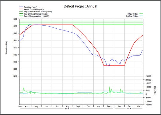 A graph showing Detroit Lake's current water level (red line) and where it should be based on the rule curve (red line) as of March 27.