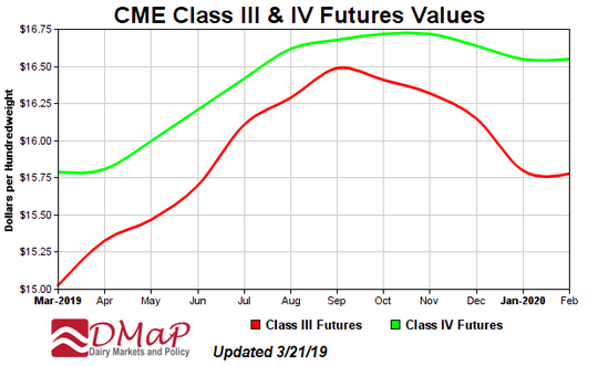 Class III and IV futures are forecast to continue on an upward  climb in the coming months.