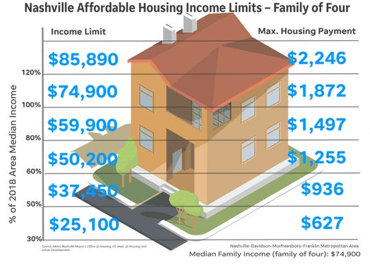 In housing data provided by the Metro Nashville Mayor's Office of Housing and the U.S. Department of Housing and Urban Development, families are able to receive certain levels of support based on income.