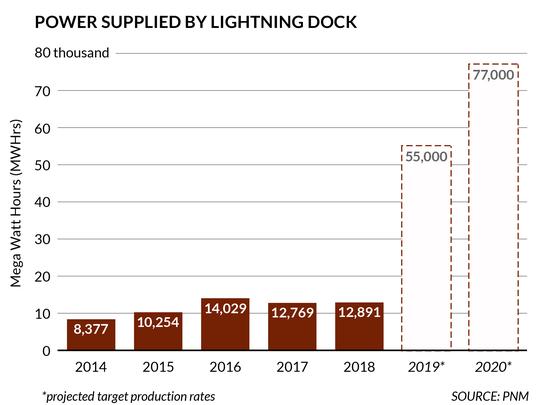 Power supplied by Cyrq's Lightning Dock