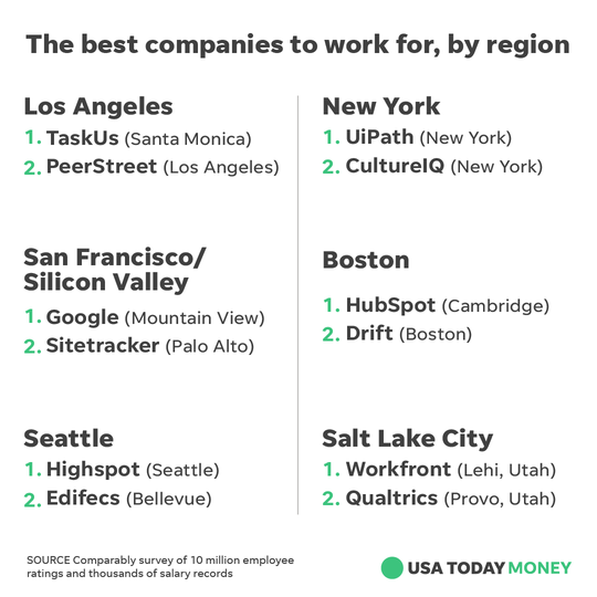 These are the top two workplaces in each region, according to Comparably.