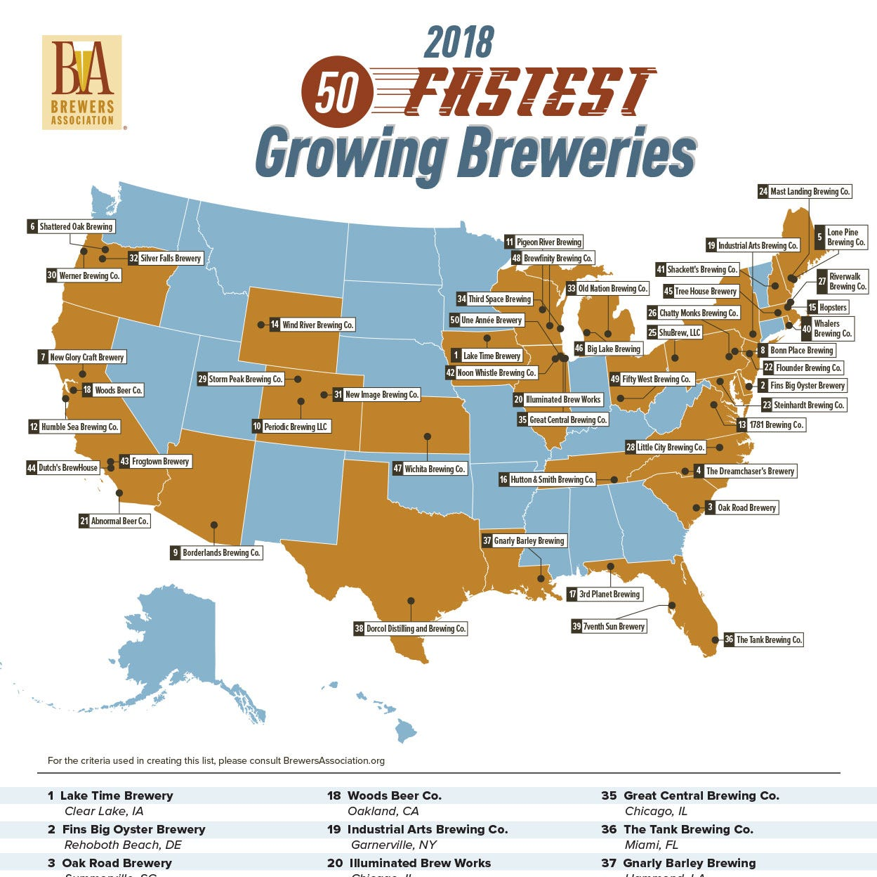 Fifty West Brewing is growing, lands on top 50 list