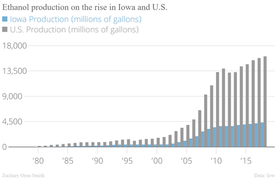 Ethanol production continues to rise for both Iowa and the rest of the country.