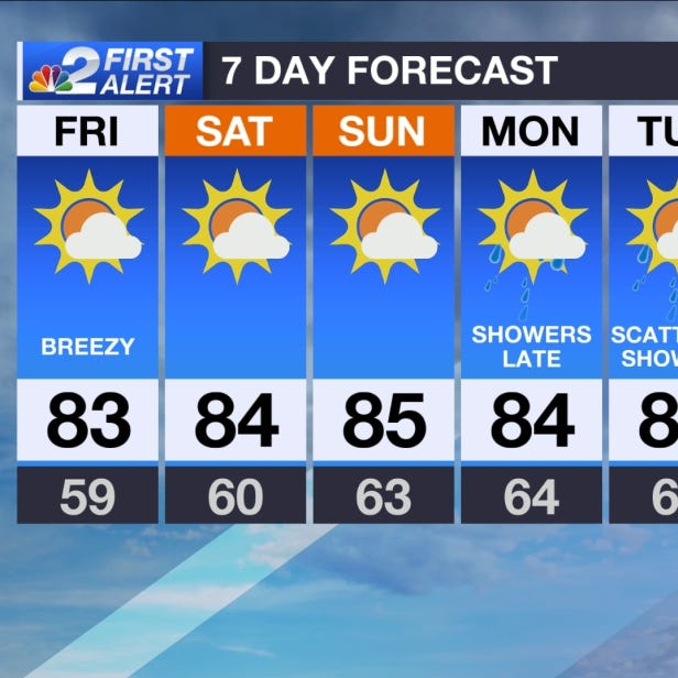 SWFL Forecast: Sunny and warm Friday