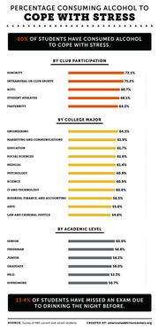 American Addiction Centers surveyed 980 current students and students graduating within the past five years to understand college stress and techniques used to manage it.