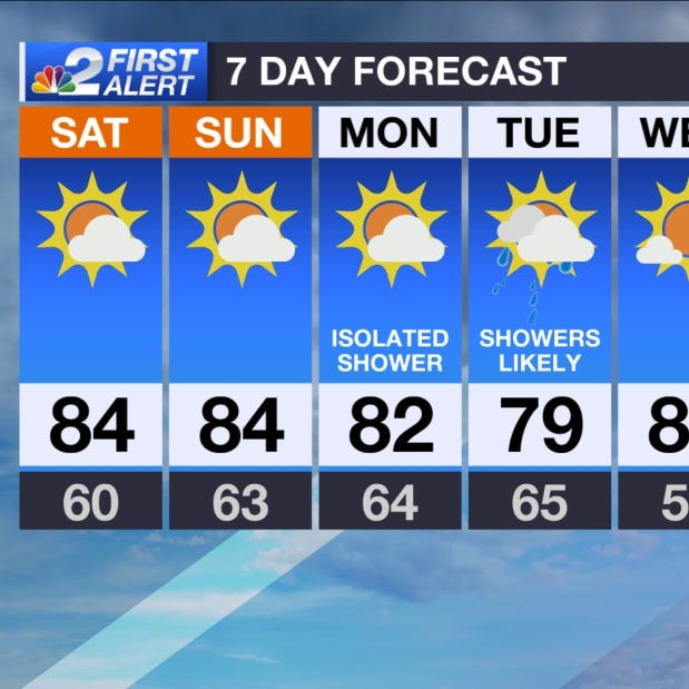 SWFL Forecast: Warm and calm weekend