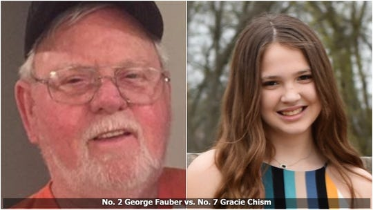Bracket Survivor XIV, quarterfinal matchup: No. 2 George Fauber vs. No. 7 Gracie Chism.