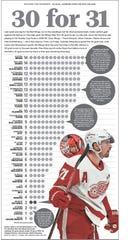 30-goal seasons over the past 10 seasons by NHL teams.
