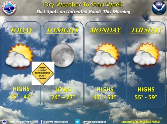 This week's NWS forecast