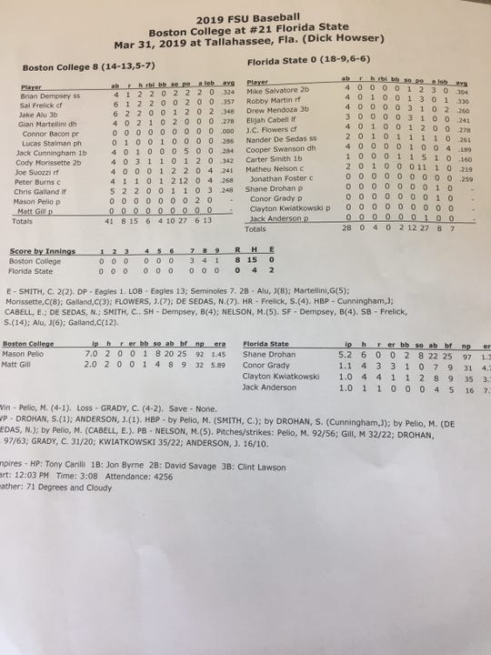 The final box score from FSU's 8-0 loss to Boston College on Sunday, March 31st.