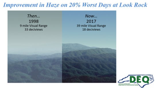 Due to improvements in WNC air quality through greenhouse gas emission reductions from power plants and motor vehicles, the long-range vistas in Great Smoky Mountains National Park, as seen from Look Rock, have greatly improved in the past 20 years.