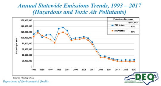 Greenhouse gas emissions from point sources across North Carolina have dropped by 100 million pounds over the past two decades.