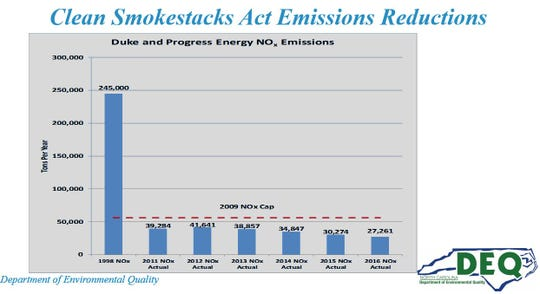 The landmark 2002 Clean Smokestacks Act has led to an 89 percent emission reduction in nitrogen oxide, which combines with volatile organic compounds to form ozone.