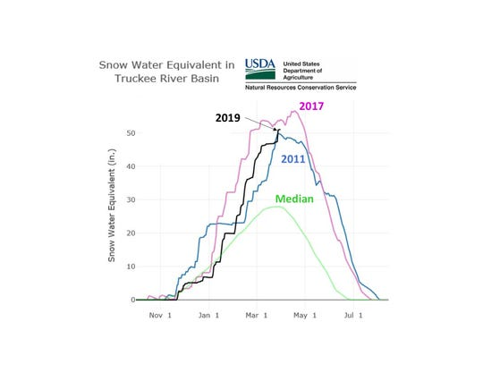 A graph showing the snow water equivalent totals for the Truckee River Basin. This year is shown in black.