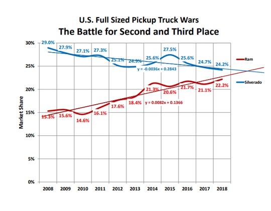 This chart shows the Chevrolet Silverado's lead over Ram narrowing over time. (Jon Gabrielsen/JT Gabrielsen Consulting)