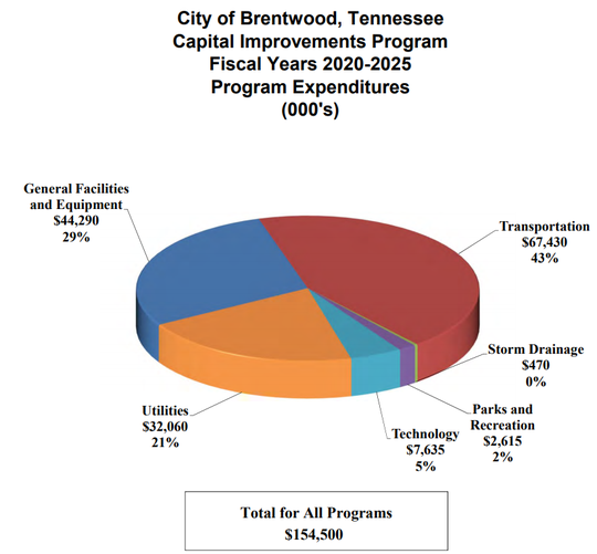 Here's how Brentwood plans to spend more than $154 million in capital funds over the next six years.