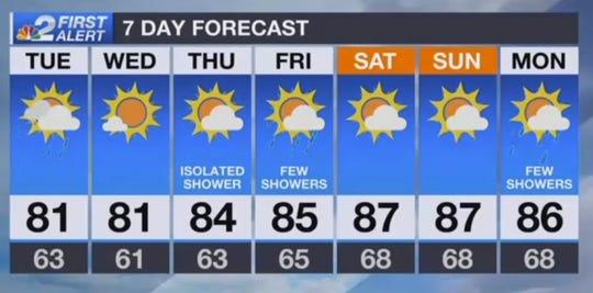 Forecast for Tuesday, April 2, 2019.