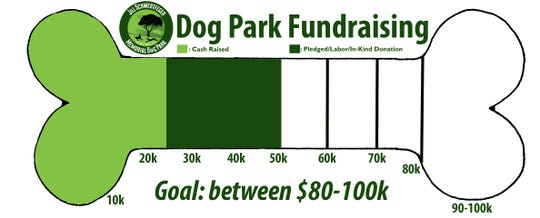 Chart on facebook page for Dog Park for Oakland shows progress toward their financing goal.