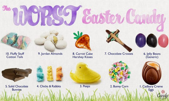 Candy.com ranked the 10 best and worst Easter candy compiled from more than 23,000 customer responses.