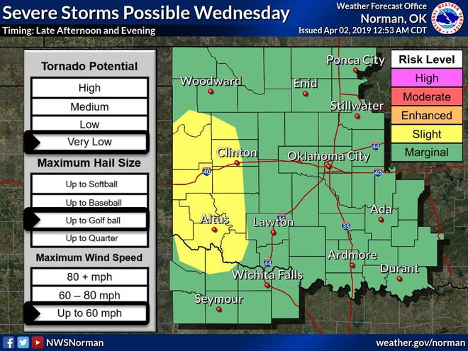 There remains a slight risk for a few severe thunderstorms Wednesday afternoon and evening, mainly across western Oklahoma