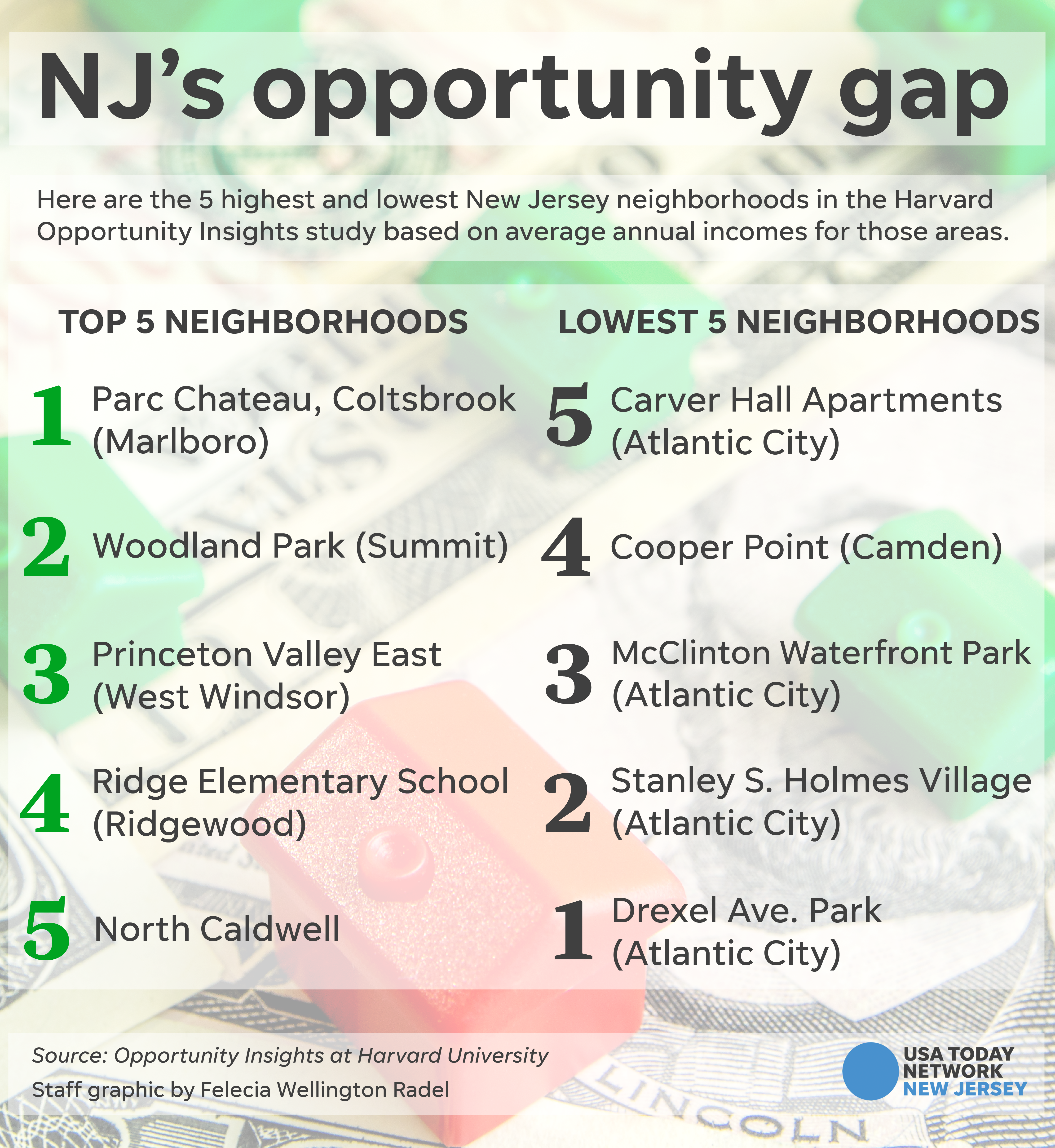 c508d6c6 In New Jersey, about 52 percent of children born in 1980 could say the  same. Who stumbled and who thrived can be traced to specific neighborhoods.