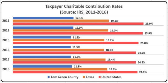 The IRS allowance for deducting contributions to qualified charities is another incentive for giving.
