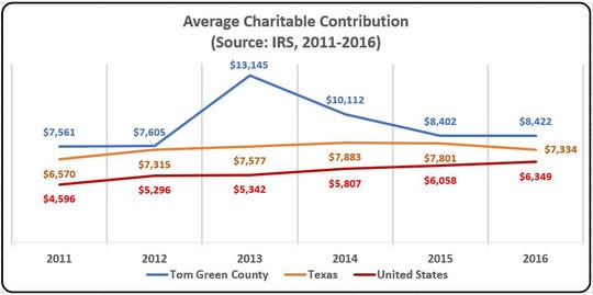 The study found that six of the 25 most charitable counties in 2016 were in Texas and four of them (McMullen, Glasscock, Midland, and Shackelford) were in West Texas.