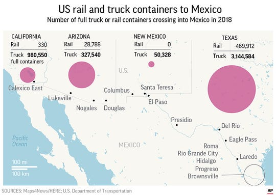 Mexico is one of the United States' most important trading partners, ranking second among U.S. export markets.;