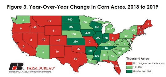 U.S. farmers are expected to plant nearly 4 million more acres of corn this year, according to the USDA's Prospective Plantings report released last week.
