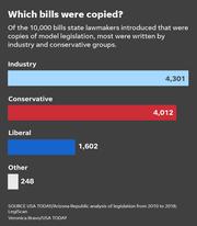 Which bills were copied?