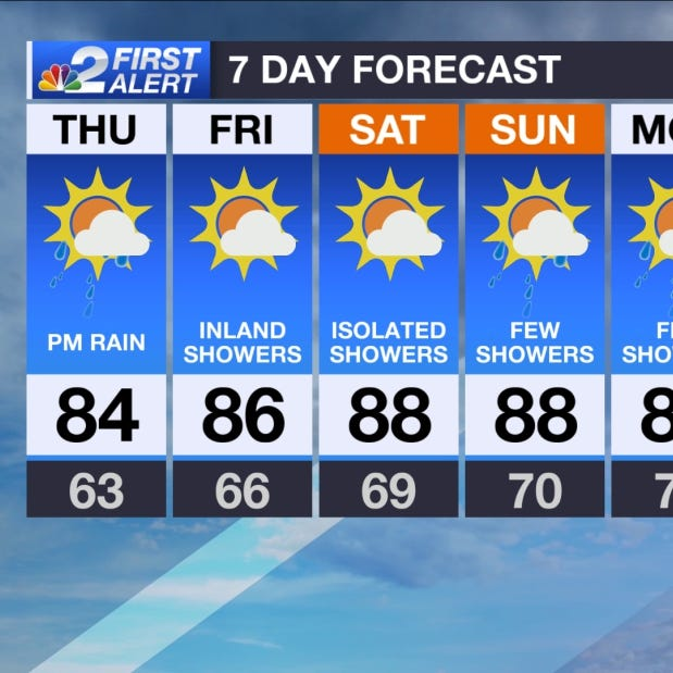 Southwest Florida Forecast: Summer-feel setting up