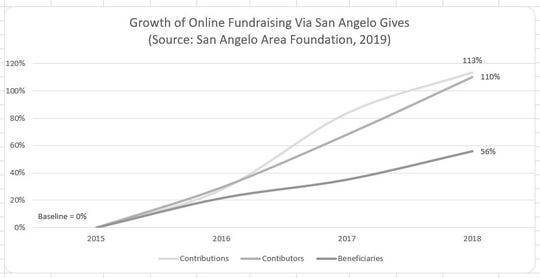 Crowdfunding opportunities, for instance, are surfacing more frequently in communities.