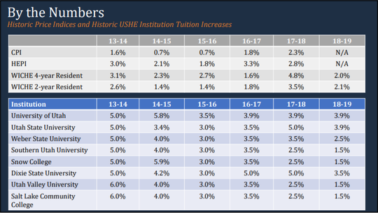 A graphic from the Utah System of Higher Education demonstrates tuition increases across universities in Utah over time.