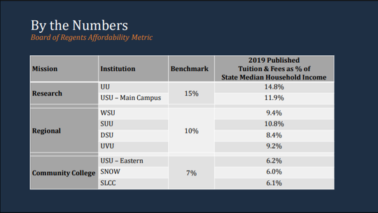 The Utah System of Higher Education tracks the affordability of colleges and universities across the state.