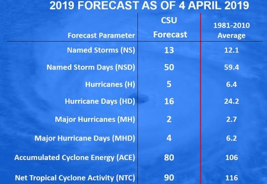 Colorado State University's 2019 hurricane season forecast issued April 4, 2019.
