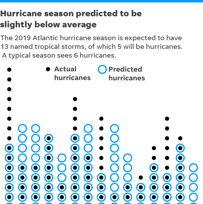 First forecast: Experts predict 5 hurricanes this season