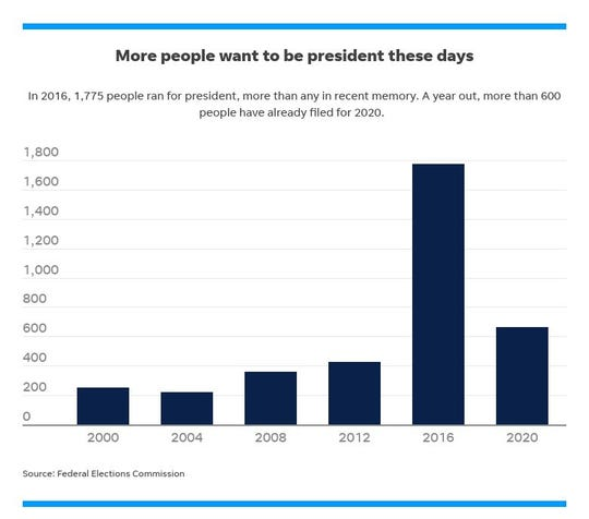 A look at how the number of presidential candidates has spiked in recent elections