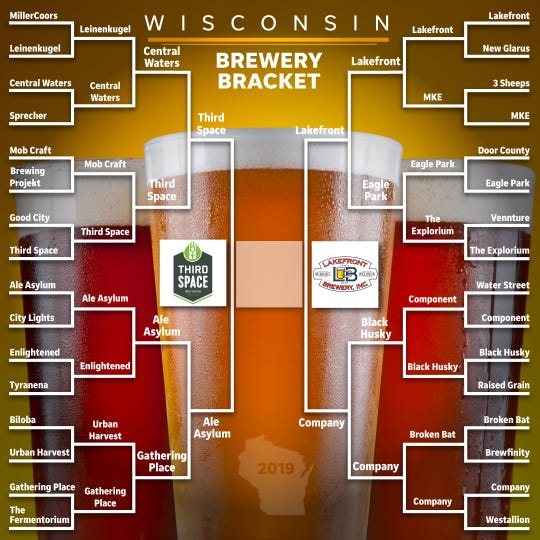 Lakefront Brewery defeated Third Space Brewing Co. in the final round of our Wisconsin Brewer Bracket competition, which the Journal Sentinel posted on Instagram.