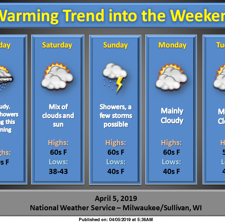 Weekend weather could resemble spring; next week's weather might include snow