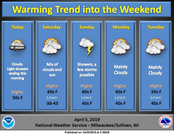 The forecast is calling for temperatures that actually resemble spring for the next few days.