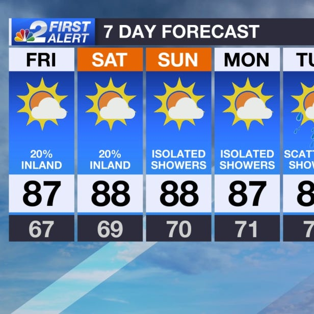 SWFL Forecast: Warm and humid for the weekend