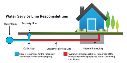 The blue line in the the graphic shows the portion of pipe that Suez is responsible up to the property line. The red line is the homeowner's responsibility.