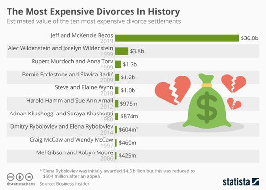 The deal dwarfs the previous biggest divorce when Alec and Jocelyn Wildenstein settled for $3.8 billion.
