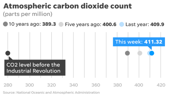 Atmospheric carbon emissions Apr. 4, 2019