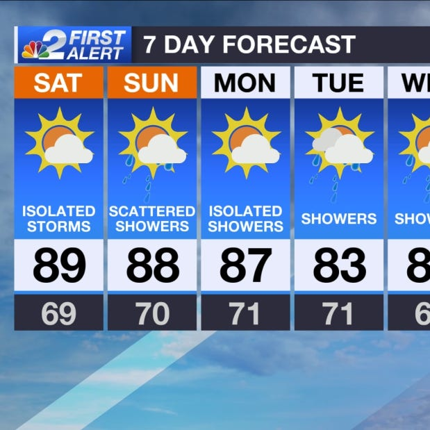 Southwest Florida Forecast: Summer-like weekend